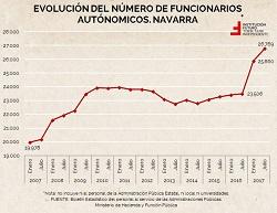 Funcionarios autonómicos. Navarra sigue a la cabeza en crecimiento en la última década