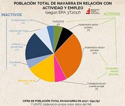 ¿De qué se vive en Navarra? Análisis de la estructura poblacional | Institución Futuro