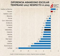 Abandono escolar en Navarra. ¿Existen motivos de preocupación?