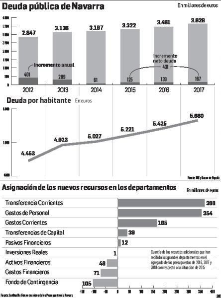 """Institución Futuro critica la """"falta de esfuerzos"""" del Gobierno foral para bajar la deuda pública"""
