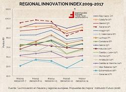 Navarra y la innovación. Necesitamos mejorar