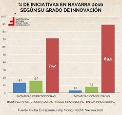Últimos datos sobre emprendimiento en Navarra