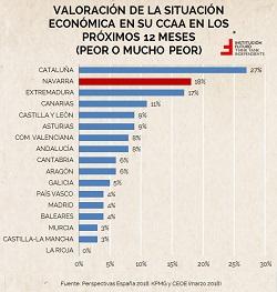Navarra: ¿Pesimismo empresarial justificado?