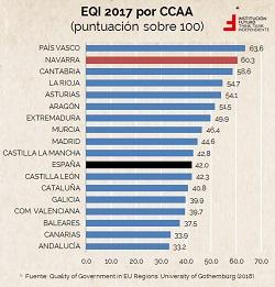 Midiendo la calidad de los gobiernos: análisis de España, sus CCAA y Navarra  El gráfico de la semana 184