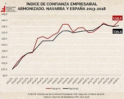 Confianza empresarial en España y por CCAA