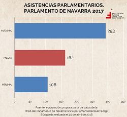 ¿Cuánto trabajan los parlamentarios navarros?