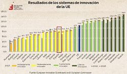 Últimos datos de innovación en Europa, España y Navarra