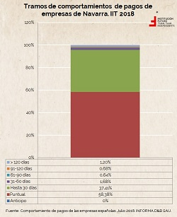 Evolución del retraso en los pagos de empresas