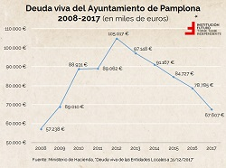 ¿Qué deuda tiene tu ayuntamiento? Análisis por CCAA y Navarra