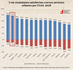 Satisfacción con los servicios públicos municipales. Análisis por CCAA y Navarra