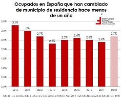 Análisis de la movilidad laboral y geográfica nacional y por CCAA