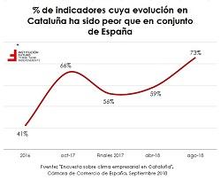 Impacto del conflicto catalán en las empresas y la economía