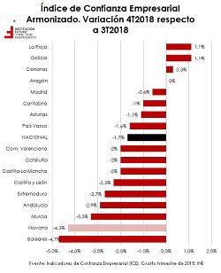 Últimos datos de confianza empresarial: análisis por CCAA