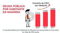 El cuatripartito de Navarra ha aumentado la deuda pública por habitante en más de 400 euros