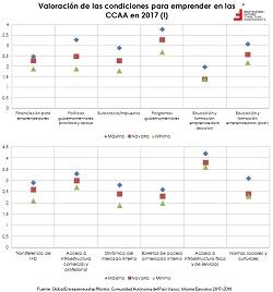 Emprendimiento en España y por CCAA. El caso de Navarra