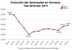 Últimos datos de paro registrado por CCAA