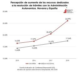 Opiniones sobre el entorno empresarial: qué afecta más a Navarra  El gráfico de la semana 219