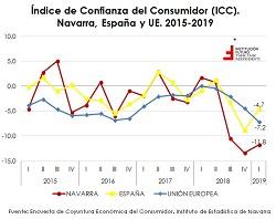La confianza del consumidor navarro, bajo mínimos