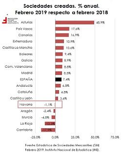 Confianza empresarial y creación de empresas en Navarra