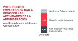 Navarra, una Administración sobredimensionada que no brilla en transparencia