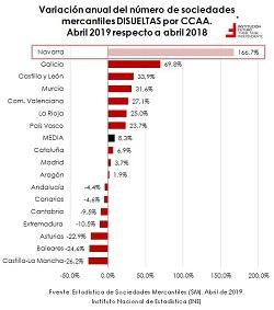 Creación y disolución de sociedades mercantiles en abril, por CCAA