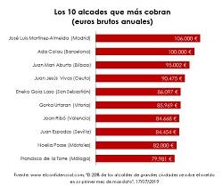 Últimas variaciones en los salarios de los alcaldes españoles  El gráfico de la semana 232