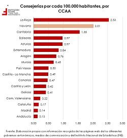 Número de Consejerías en los Gobiernos Autonómicos: análisis por regiones  El gráfico de la semana 234