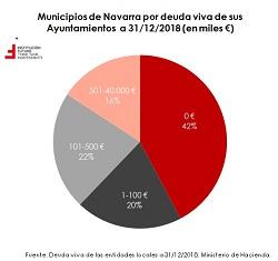 Deuda de los Ayuntamientos, análisis por CCAA  El Gráfico de la Semana 235