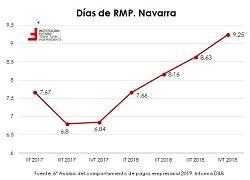 Retraso en los pagos de empresas: análisis internacional y por CCAA  El gráfico de la semana 237 | 27 de agosto de 2019