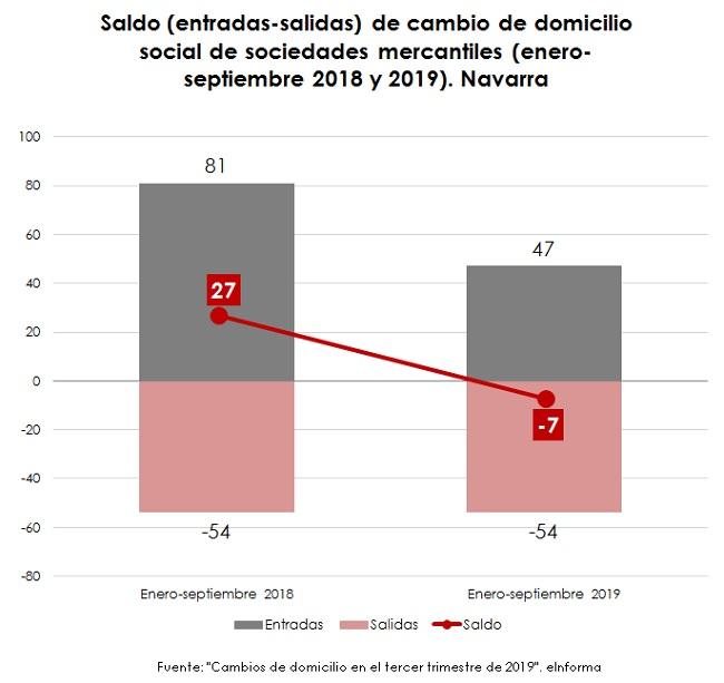 Últimos cambios de domicilio social de empresas, por CCAA  El gráfico de la semana 246