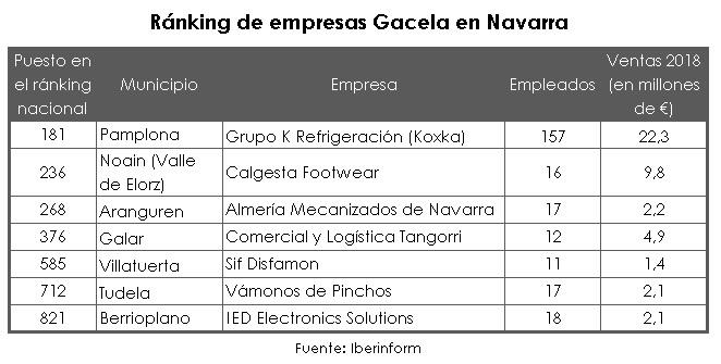 Empresas gacela: análisis por CCAA