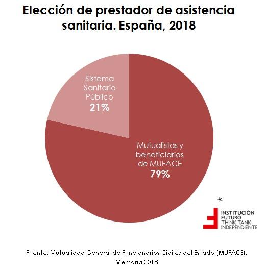 Cooperación  pública-privada: el caso de Muface  El gráfico de la semana 258
