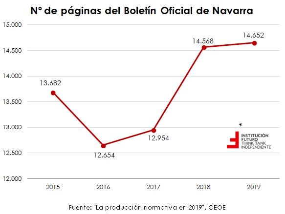 ¿Se legisla de más en España? Análisis de producción normativa por CCAA  El gráfico de la semana 259