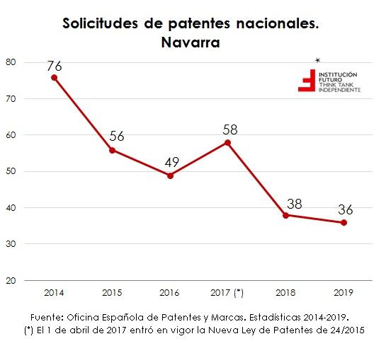 Evolución de patentes españolas por CCAA  El gráfico de la semana 260