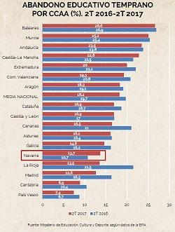 Abandono escolar. Comparativa por CCAA. Los malos datos de Navarra