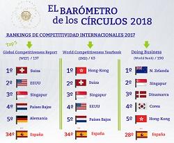 Rankings de competitividad internacionales 2017  (Infografía) | El Barómetro de los Círculos.