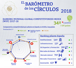 Ranking Mundial Global Competitiveness Index (WEF) 2017-18. Barómetro de los Círculos 2018