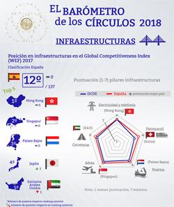 Infraestructuras. Barómetro de los Círculos 2018