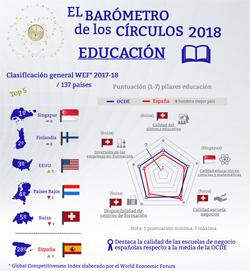 Educación. Barómetro de los Círculos 2018
