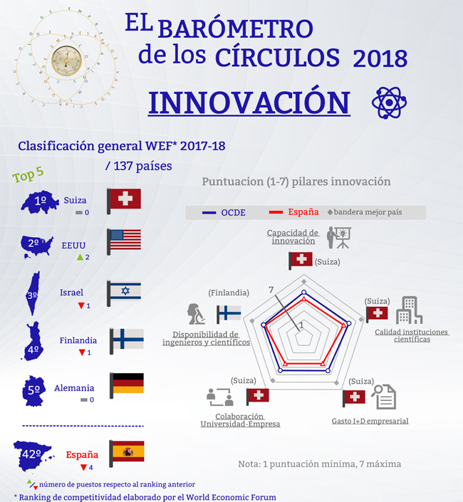 Innovación. Barómetro de los Círculos 2018