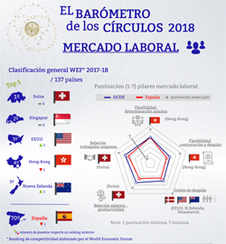 Mercado laboral. Barómetro de los Círculos 2018