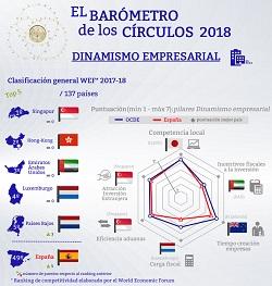 Dinamismo empresarial. Barómetro de los Círculos 2018
