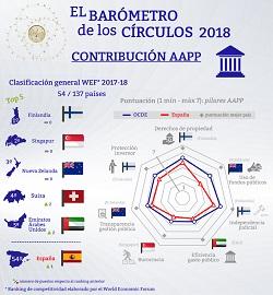 Contribución AAPP. Barómetro de los Círculos 2018