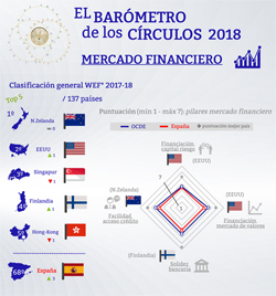 Mercado Financiero. Barómetro de los Círculos 2018