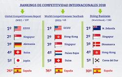 Rankings de competitividad internacionales 2018 (Infografía) | Barómetro de los Círculos
