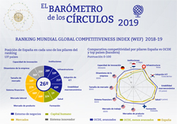 Ranking Mundial Global Competitiveness Index 2018-19 (Infografía) | Barómetro de los Círculos