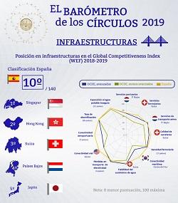 Infraestructuras en el Global Competitiveness Index 2018-19 (Infografía) | Barómetro de los Círculos