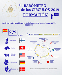 Formación en el Global Competitiveness Index 2018-19 (Infografía) | Barómetro de los Círculos