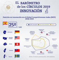 Innovación en el Global Competitiveness Index 2018-19 (Infografía) | Barómetro de los Círculos