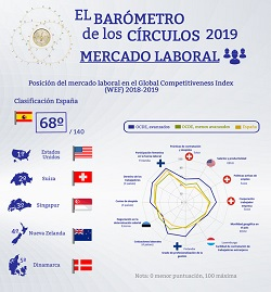 Mercado Laboral en el Global Competitiveness Index 2018-19 (Infografía) | Barómetro de los Círculos